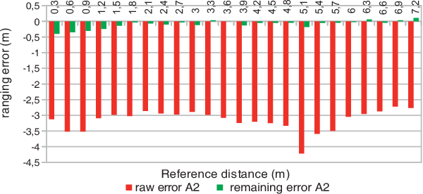 A Study of the Ranging Error for Parallel Double Sided-Two Way