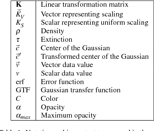 Table 1: Notation and important terms used in the paper