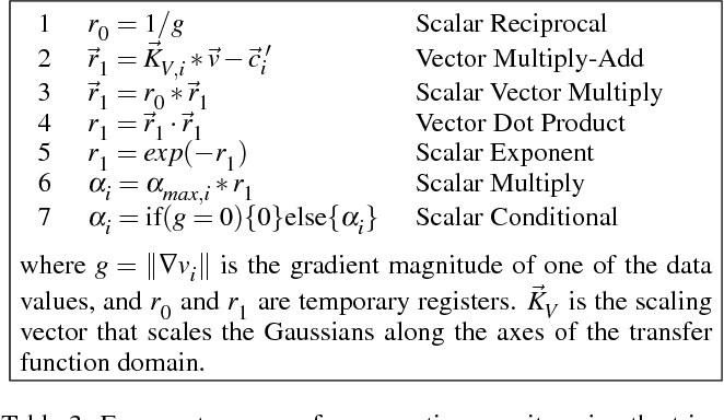 Table 3: Fragment program for computing opacity using the triangular GTF.