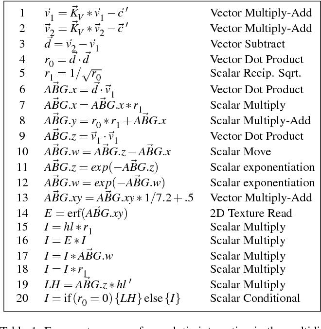 Table 4: Fragment program for analytic integration in the multidimensional case.