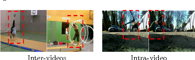 Figure 3 for Beyond Spatial Pyramid Matching: Space-time Extended Descriptor for Action Recognition