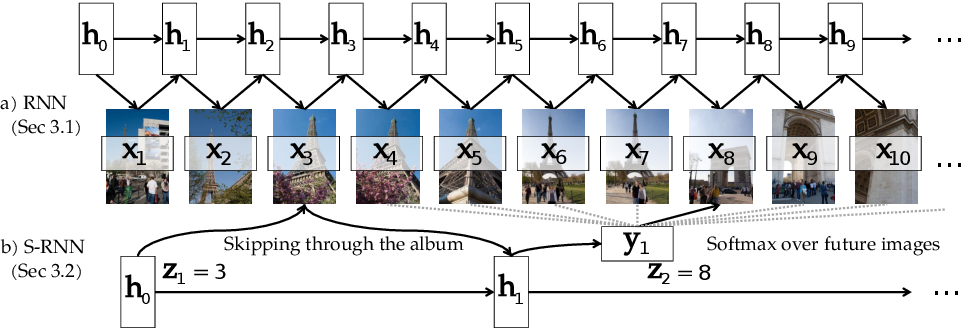 Figure 4 for Learning Visual Storylines with Skipping Recurrent Neural Networks