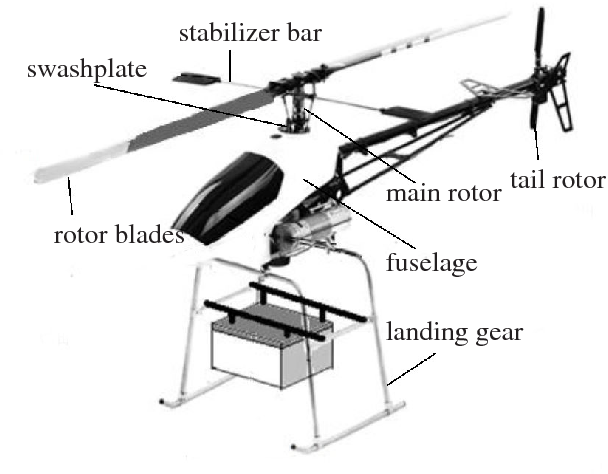 Types Of Helicopters Aircraft