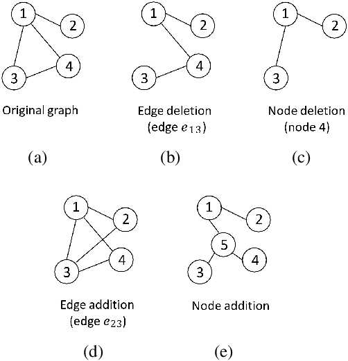 Figure 1 for Contrastive Self-supervised Learning for Graph Classification