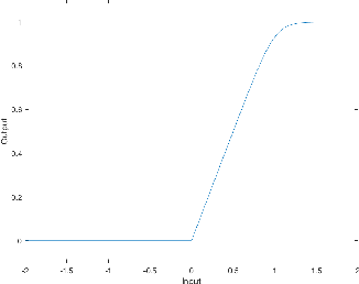 Figure 1 for NodeDrop: A Condition for Reducing Network Size without Effect on Output