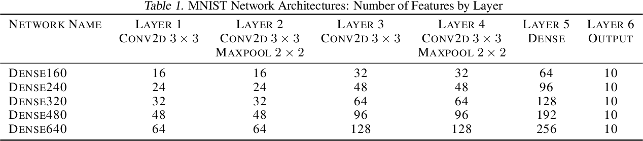Figure 2 for NodeDrop: A Condition for Reducing Network Size without Effect on Output
