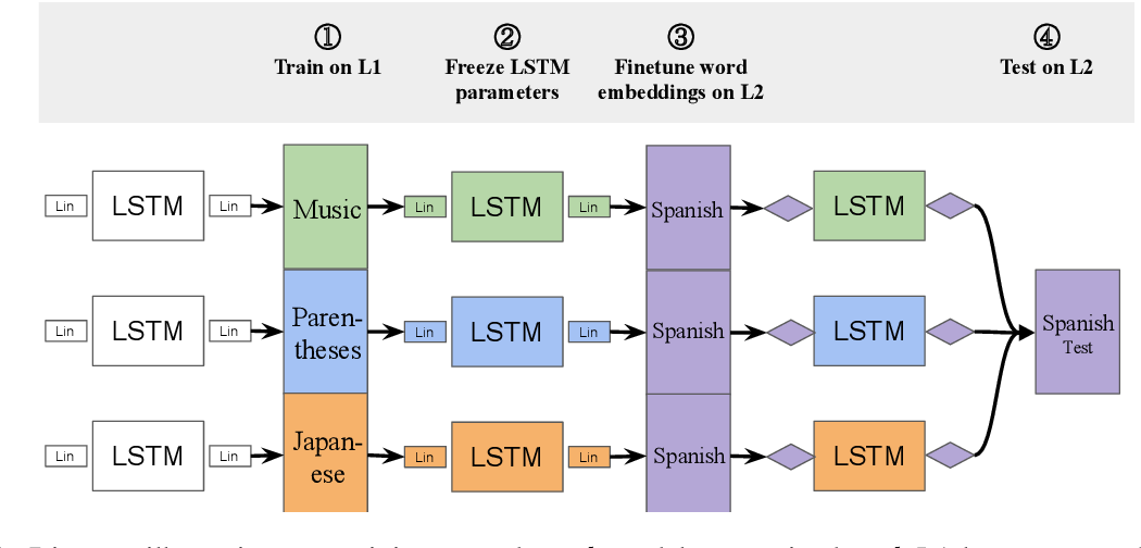 Figure 3 for Pretraining on Non-linguistic Structure as a Tool for Analyzing Learning Bias in Language Models