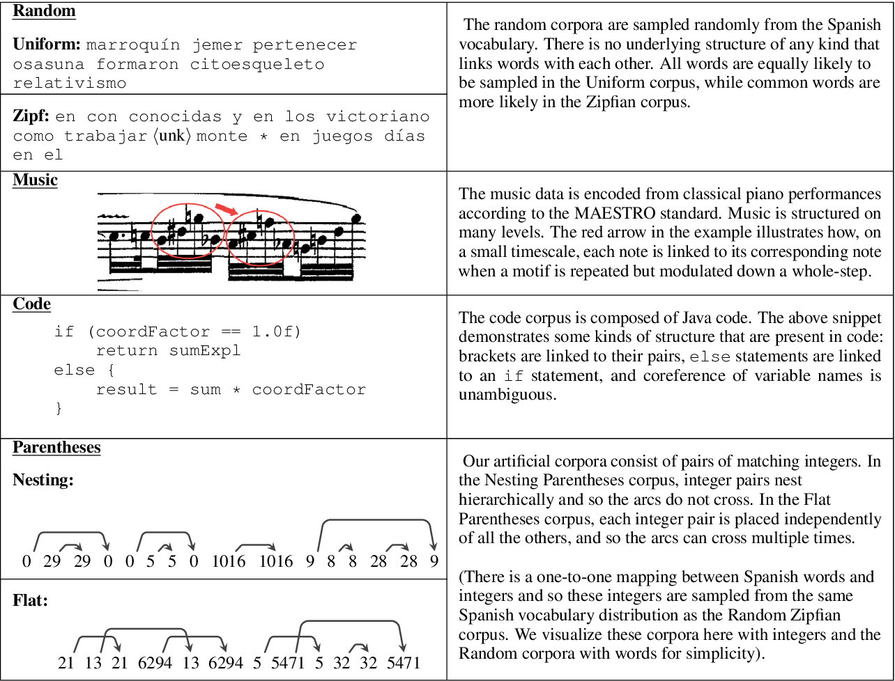 Figure 4 for Pretraining on Non-linguistic Structure as a Tool for Analyzing Learning Bias in Language Models