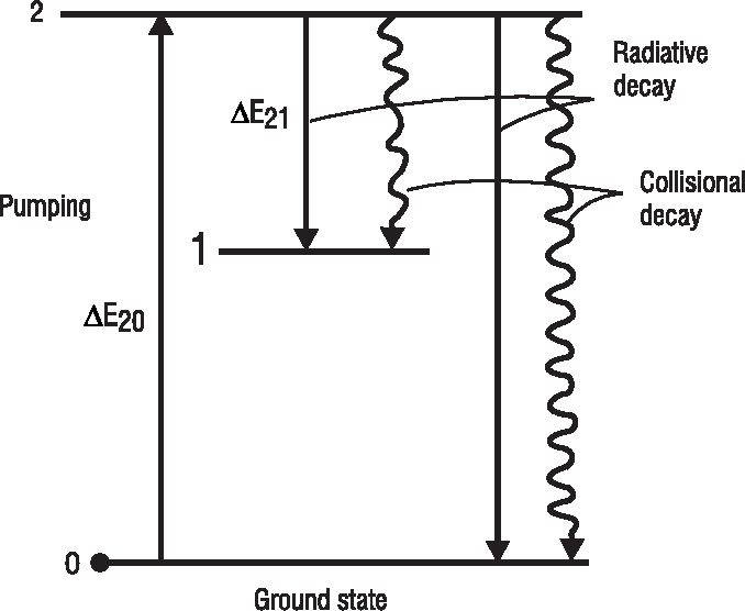 Figure 5 3 from fundamentals of photonics course 1 of 8 now figure 5 3 simplified energy diagram of an atom showing excitation and emission processes ccuart Gallery