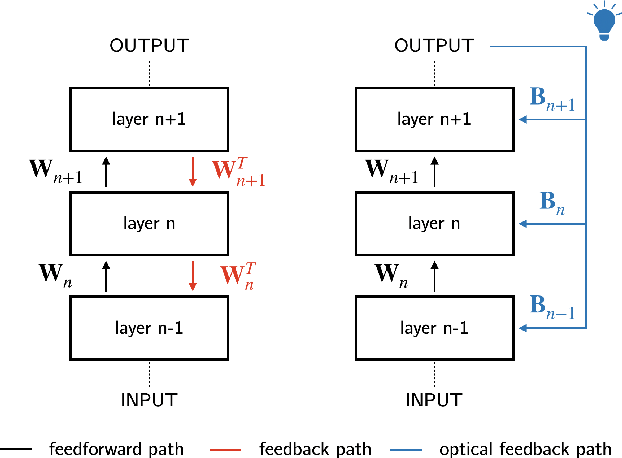 Figure 1 for Light-in-the-loop: using a photonics co-processor for scalable training of neural networks