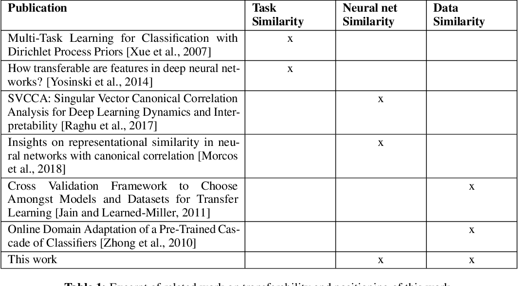 Figure 1 for Sequential Transfer Machine Learning in Networks: Measuring the Impact of Data and Neural Net Similarity on Transferability