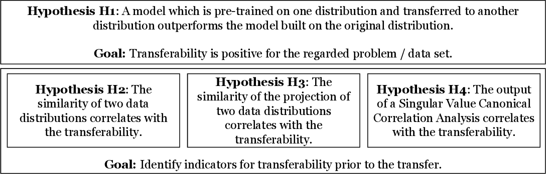 Figure 2 for Sequential Transfer Machine Learning in Networks: Measuring the Impact of Data and Neural Net Similarity on Transferability