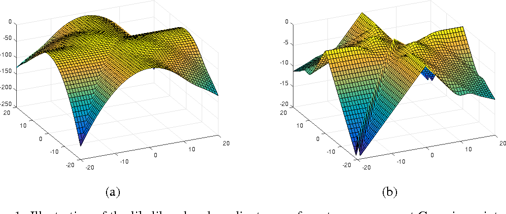 Figure 1 for Local Maxima in the Likelihood of Gaussian Mixture Models: Structural Results and Algorithmic Consequences