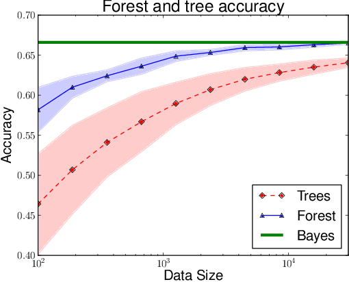 Figure 1 for Consistency of Online Random Forests