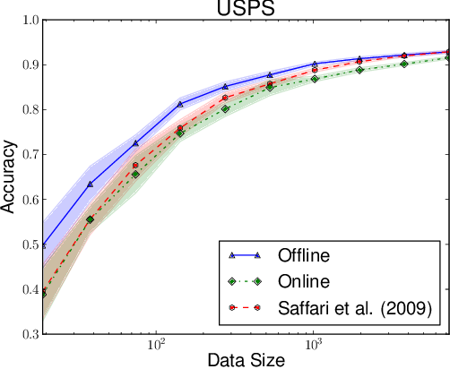 Figure 2 for Consistency of Online Random Forests