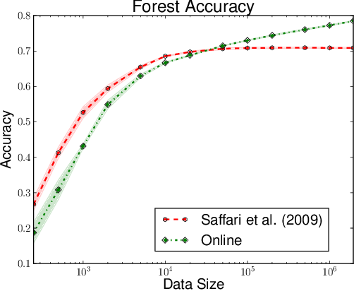 Figure 4 for Consistency of Online Random Forests