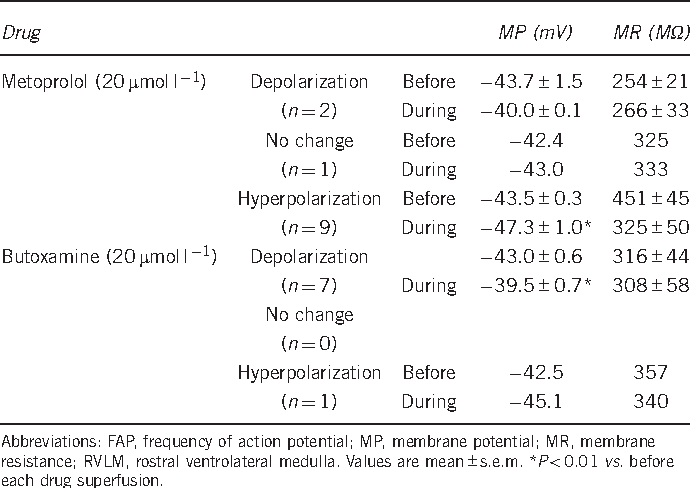 Table 1b Changes in the membrane potentials of bulbospinal RVLM neurons during superfusion with each of the drugs dissolved in a lowCa2þ , high-Mg2þ solution