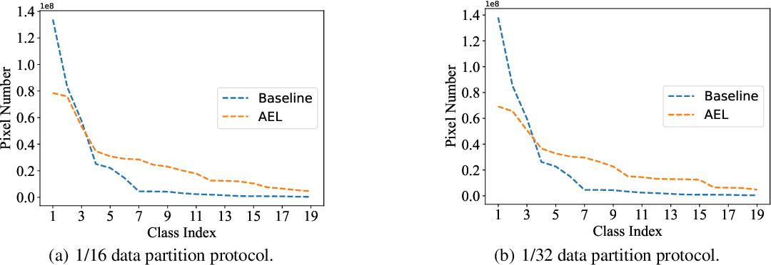 Figure 1 for Semi-Supervised Semantic Segmentation via Adaptive Equalization Learning
