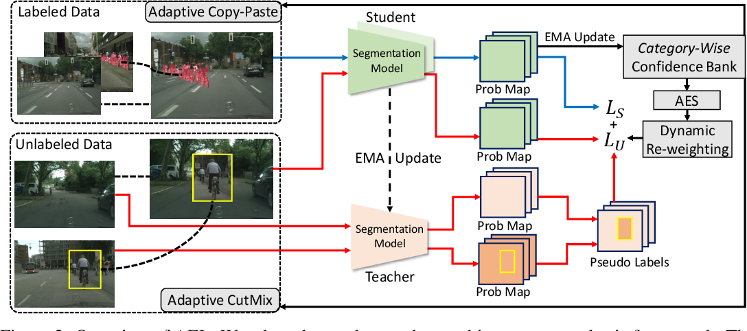 Figure 3 for Semi-Supervised Semantic Segmentation via Adaptive Equalization Learning