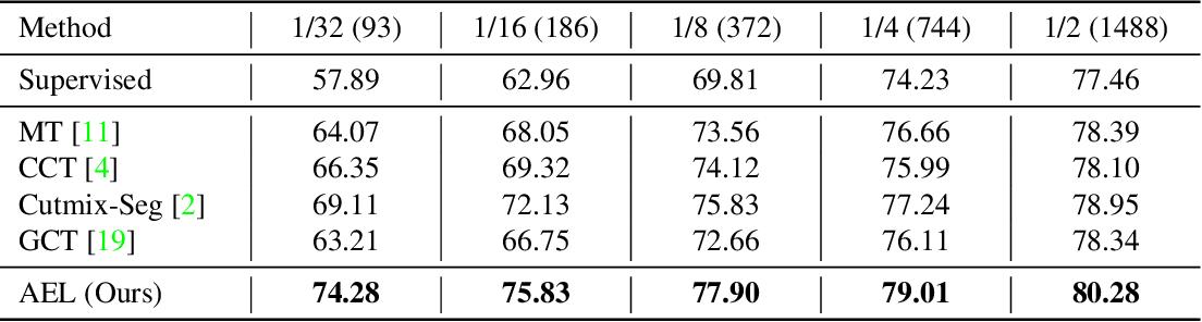 Figure 2 for Semi-Supervised Semantic Segmentation via Adaptive Equalization Learning