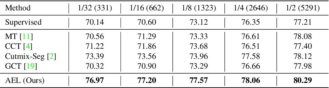 Figure 4 for Semi-Supervised Semantic Segmentation via Adaptive Equalization Learning