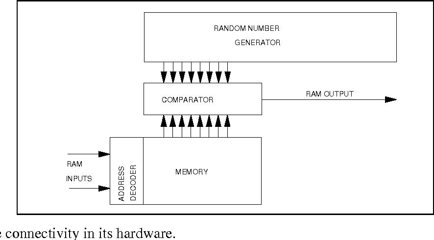 PDF] Generalization in probabilistic RAM nets - Semantic Scholar