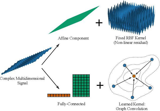 Figure 1 for Geometrically Principled Connections in Graph Neural Networks