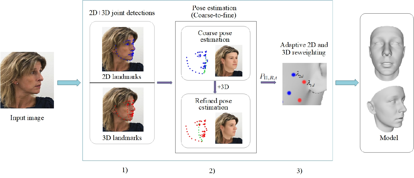 Figure 2 for Adaptive 3D Face Reconstruction from a Single Image