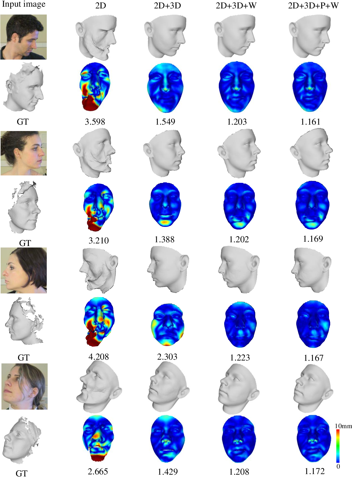Figure 4 for Adaptive 3D Face Reconstruction from a Single Image