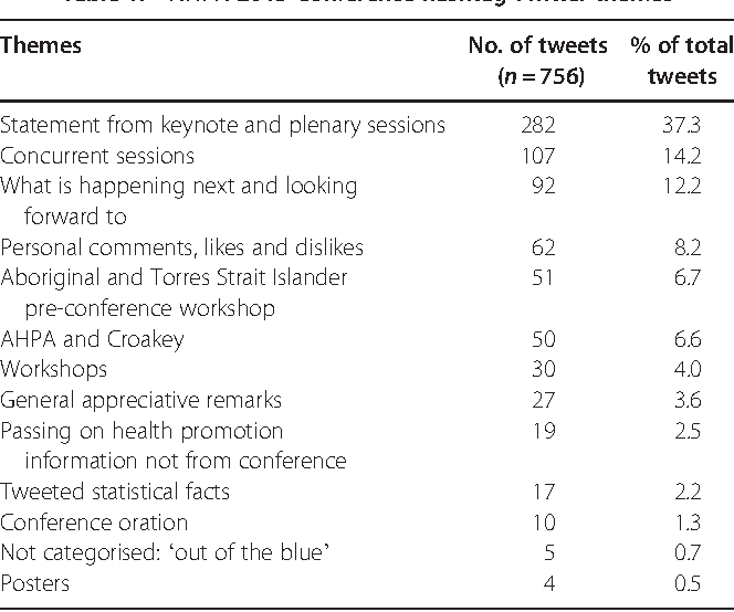 Table From Twitter Tweets And Twaddle Twittering At AHPA - Conference national table