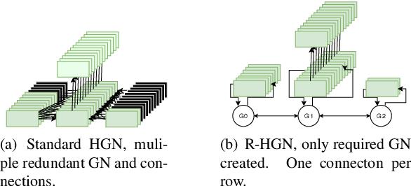 Figure 1 for Robotic Hierarchical Graph Neurons. A novel implementation of HGN for swarm robotic behaviour control