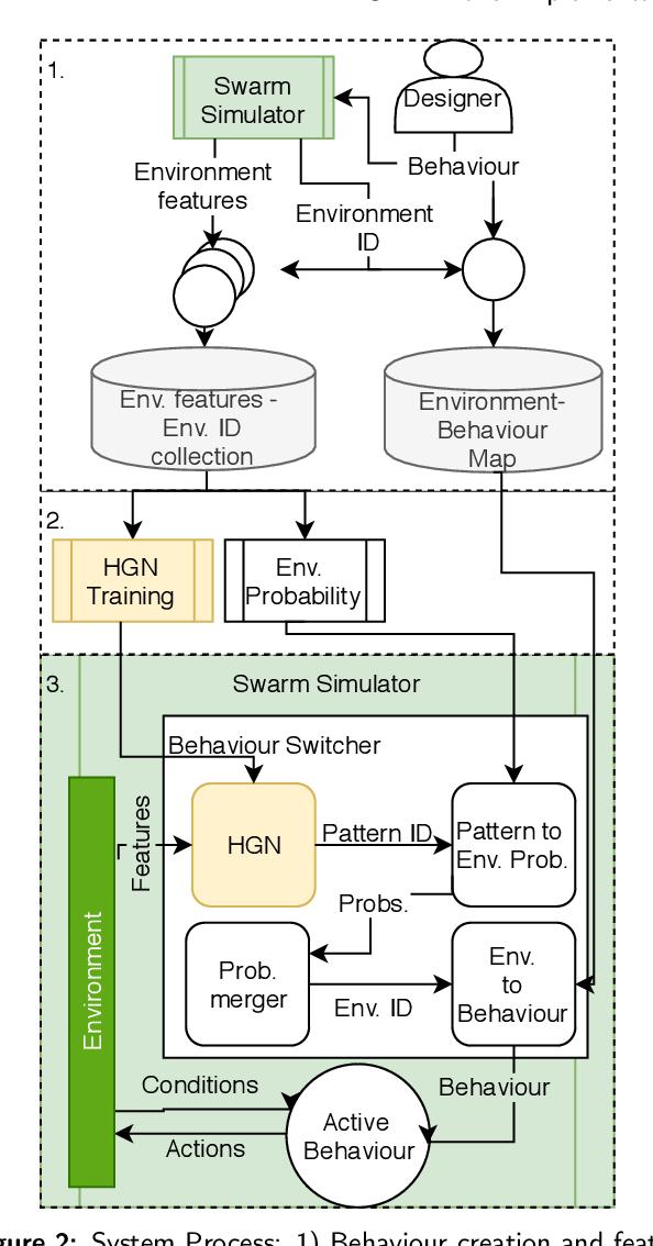 Figure 3 for Robotic Hierarchical Graph Neurons. A novel implementation of HGN for swarm robotic behaviour control
