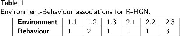 Figure 2 for Robotic Hierarchical Graph Neurons. A novel implementation of HGN for swarm robotic behaviour control