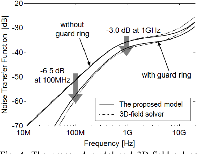 Figure 4 from Guard ring effect for through silicon via (TSV