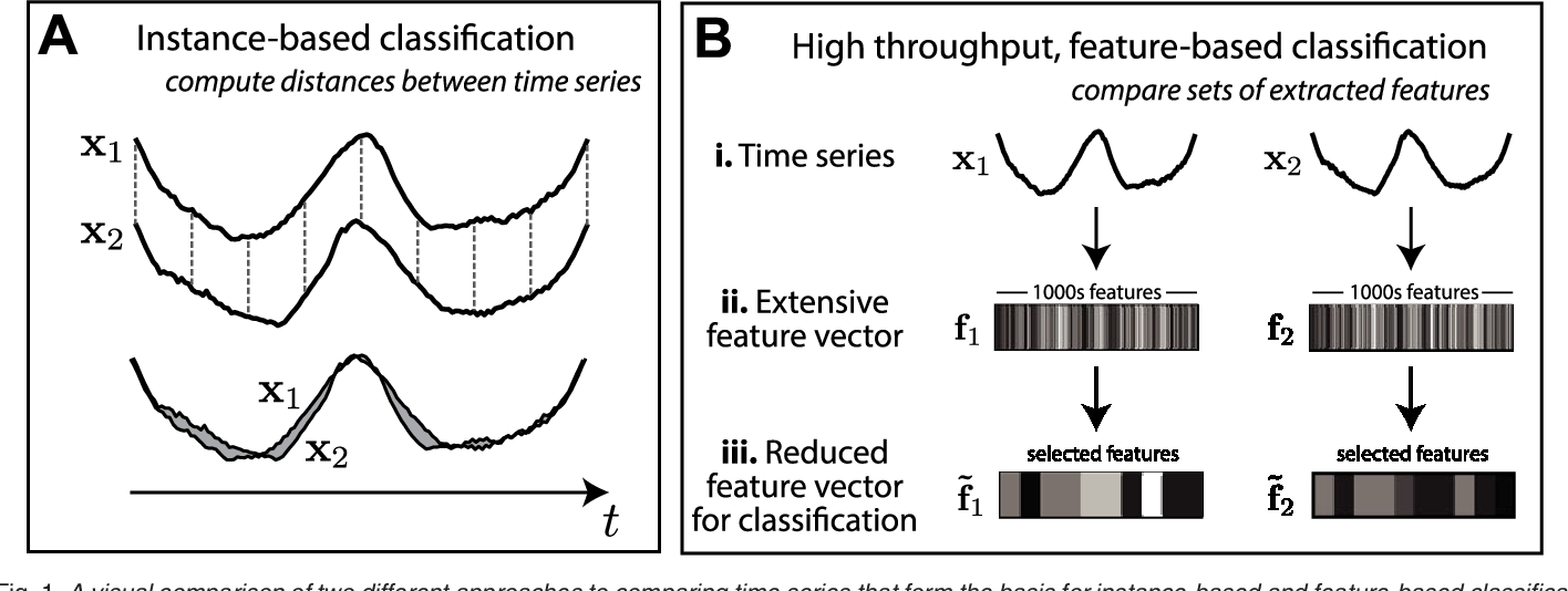 Figure 1 for Highly comparative feature-based time-series classification