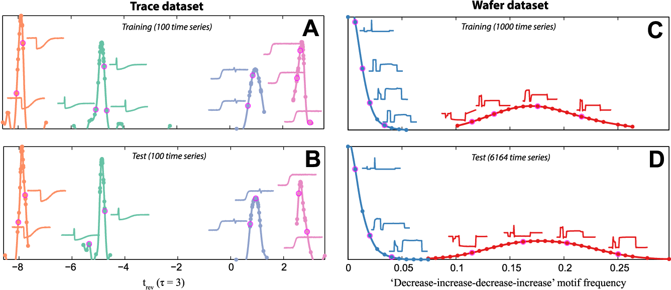 Figure 3 for Highly comparative feature-based time-series classification
