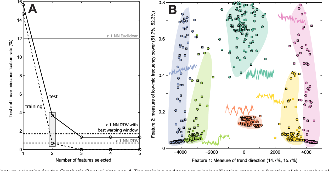 Figure 4 for Highly comparative feature-based time-series classification