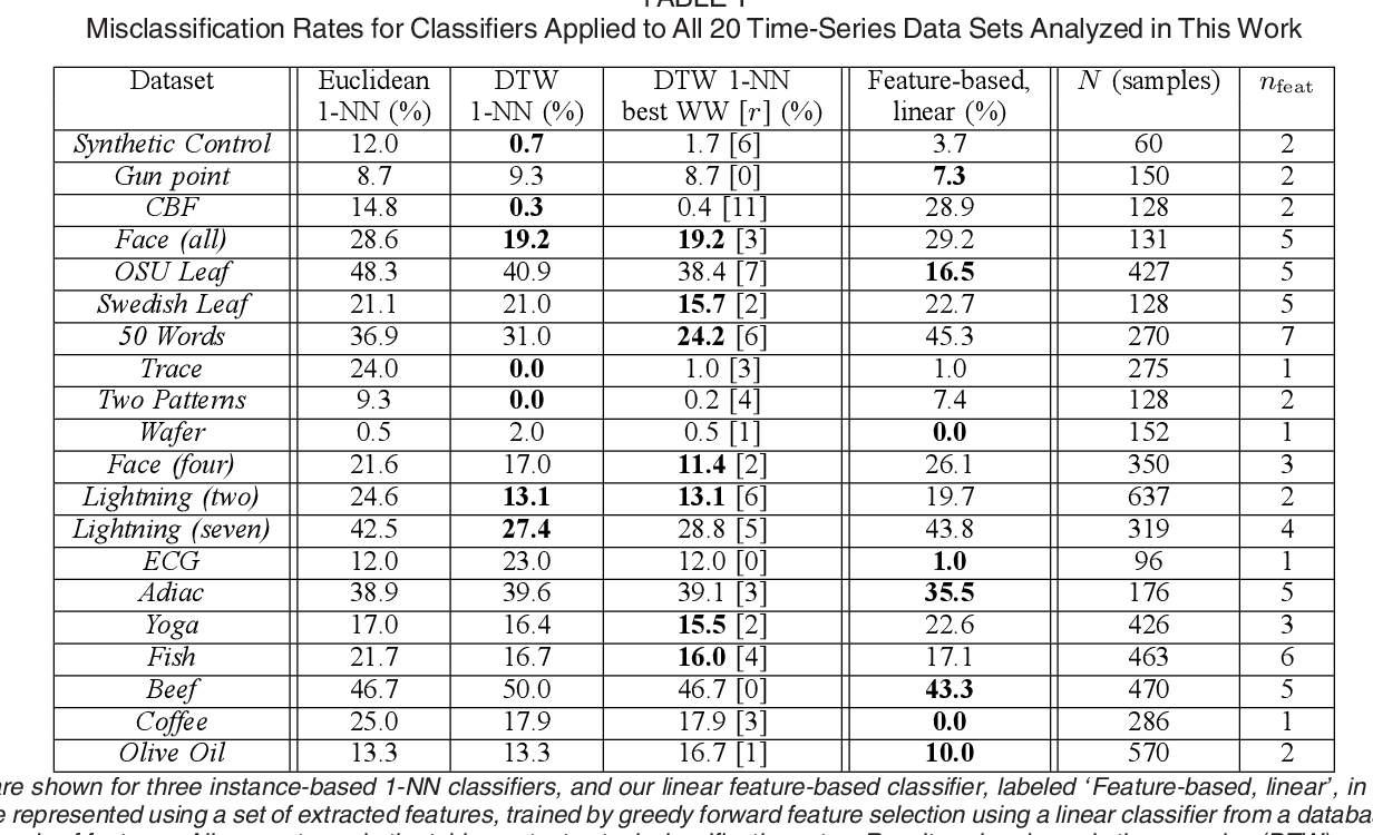 Figure 2 for Highly comparative feature-based time-series classification