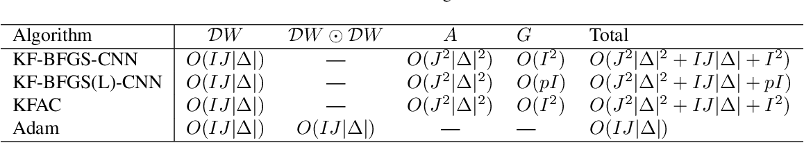 Figure 1 for Kronecker-factored Quasi-Newton Methods for Convolutional Neural Networks