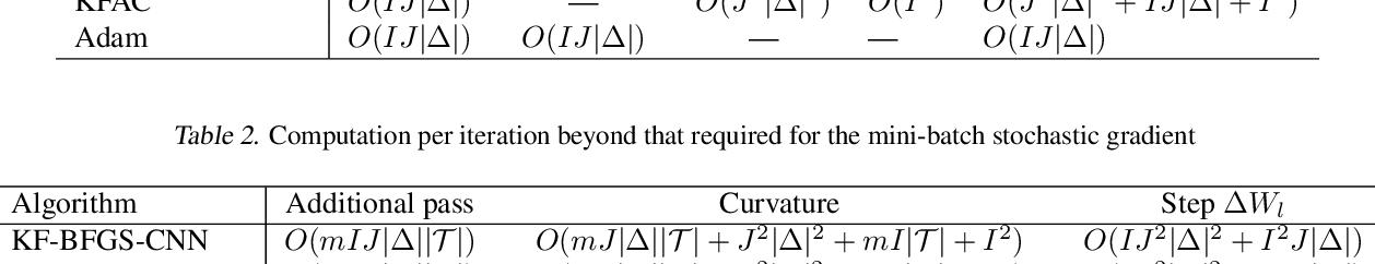 Figure 3 for Kronecker-factored Quasi-Newton Methods for Convolutional Neural Networks
