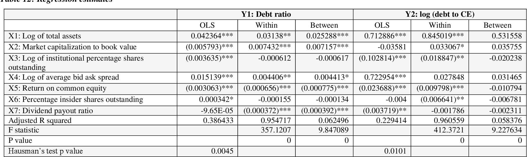 PDF] Structure du capital et performance des entreprises familiales