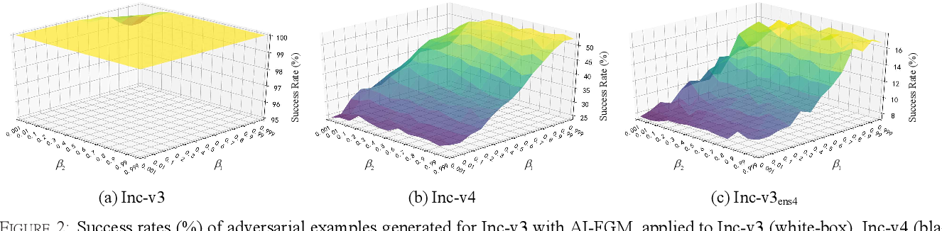 Figure 3 for Improving the Transferability of Adversarial Examples with the Adam Optimizer