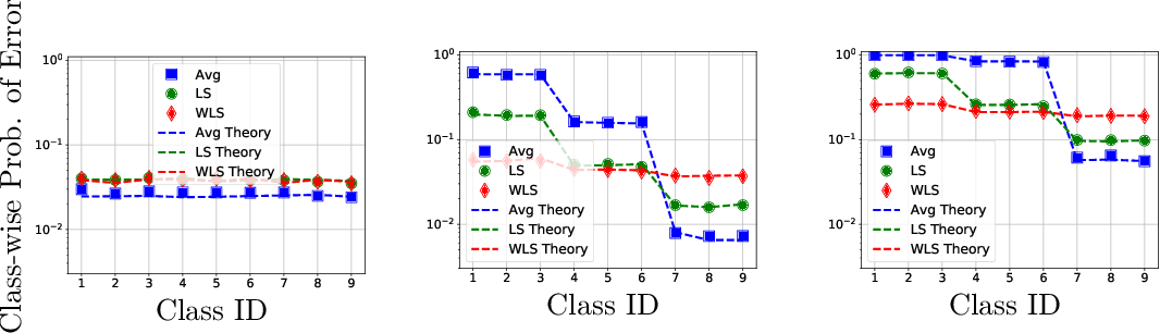 Figure 2 for Theoretical Insights Into Multiclass Classification: A High-dimensional Asymptotic View