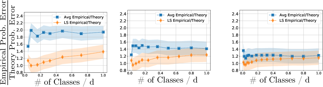 Figure 3 for Theoretical Insights Into Multiclass Classification: A High-dimensional Asymptotic View