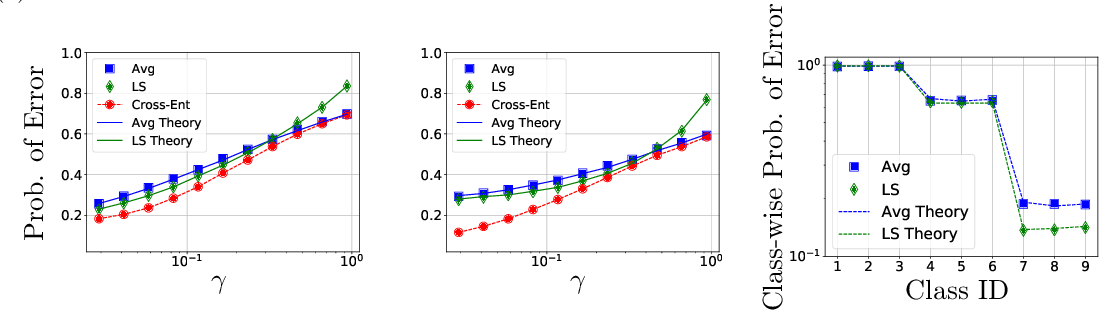 Figure 4 for Theoretical Insights Into Multiclass Classification: A High-dimensional Asymptotic View