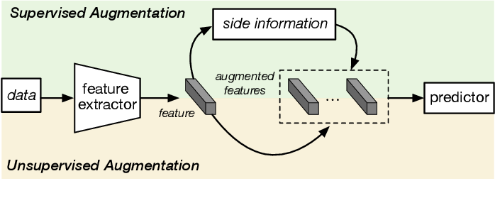 Figure 3 for Learning from Very Few Samples: A Survey