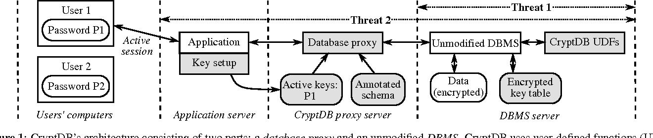 threats in dbms