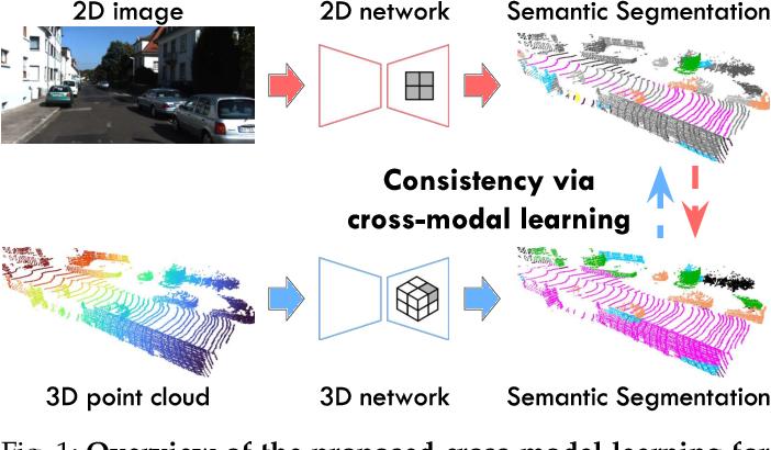 Figure 1 for Cross-modal Learning for Domain Adaptation in 3D Semantic Segmentation