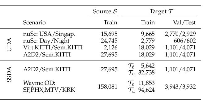 Figure 2 for Cross-modal Learning for Domain Adaptation in 3D Semantic Segmentation