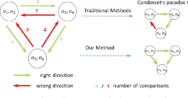 Figure 1 for Robust Ordinal Embedding from Contaminated Relative Comparisons
